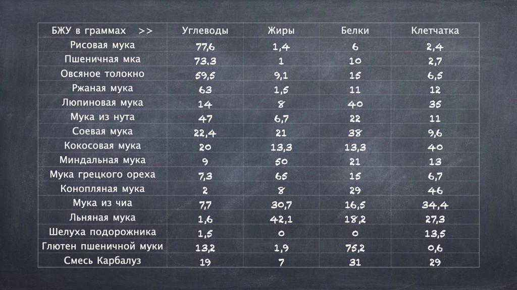 Сравнительная таблица муки на кето