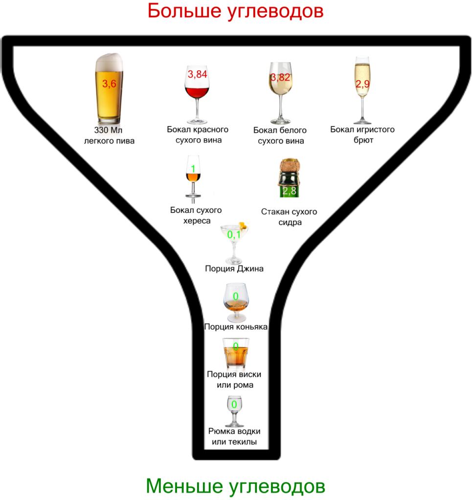 Алкоголь на кето содержание углеводов