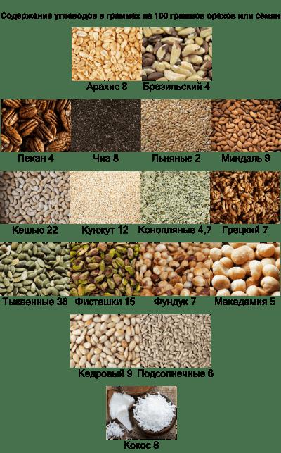 Таблица состава орехов