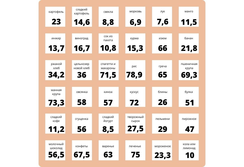 Таблица запрещенных продуктов для кето диеты